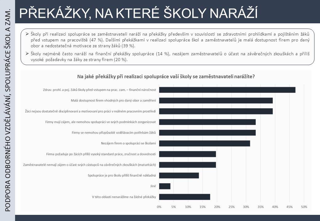 PŘEKÁŽKY, NA KTERÉ ŠKOLY NARÁŽÍ  Školy při realizaci spolupráce se zaměstnavateli naráží na překážky především v souvislosti se zdravotními prohlídkami a pojištěním žáků před vstupem na pracoviště (47 %).