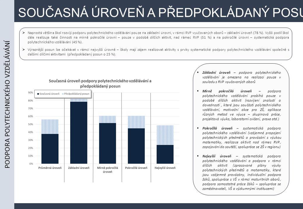 SOUČASNÁ ÚROVEŇ A PŘEDPOKLÁDANÝ POSUN  Naprostá většina škol rozvíjí podporu polytechnického vzdělávání pouze na základní úrovni, v rámci RVP vyučovaných oborů – základní úroveň (78 %).