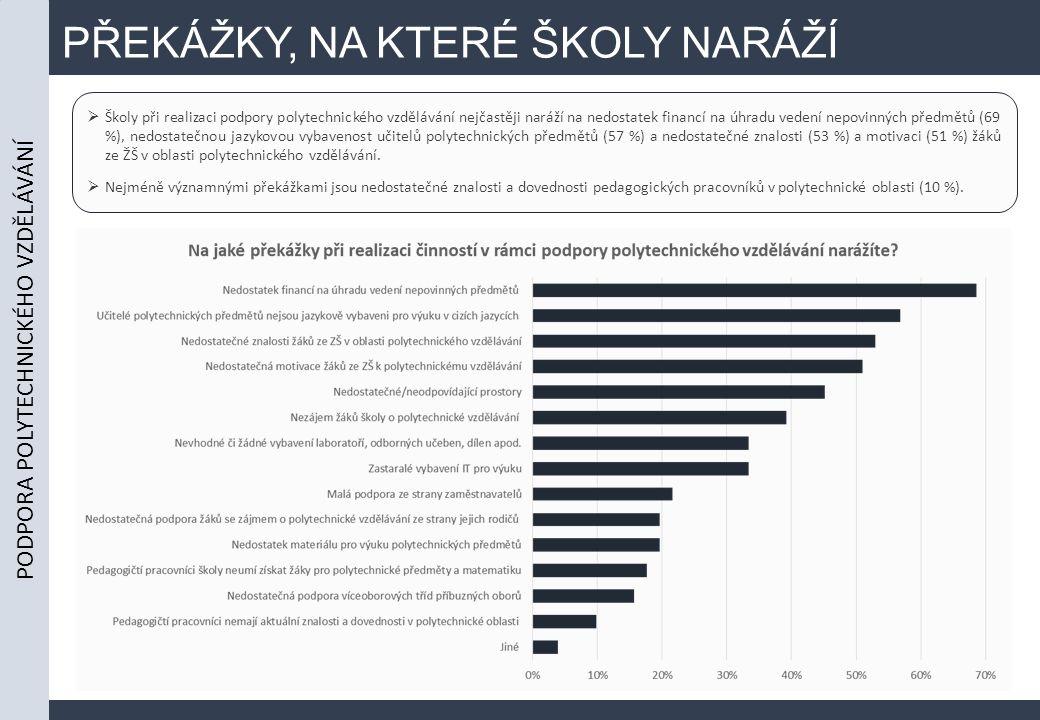 PŘEKÁŽKY, NA KTERÉ ŠKOLY NARÁŽÍ  Školy při realizaci podpory polytechnického vzdělávání nejčastěji naráží na nedostatek financí na úhradu vedení nepovinných předmětů (69 %), nedostatečnou jazykovou vybavenost učitelů polytechnických předmětů (57 %) a nedostatečné znalosti (53 %) a motivaci (51 %) žáků ze ŽŠ v oblasti polytechnického vzdělávání.