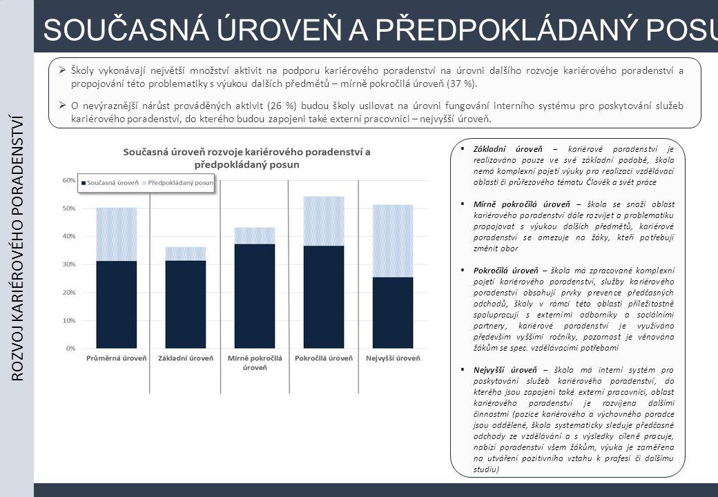 SOUČASNÁ ÚROVEŇ A PŘEDPOKLÁDANÝ POSUN  Školy vykonávají největší množství aktivit na podporu kariérového poradenství na úrovni dalšího rozvoje kariérového poradenství a propojování této problematiky s výukou dalších předmětů – mírně pokročilá úroveň (37 %).