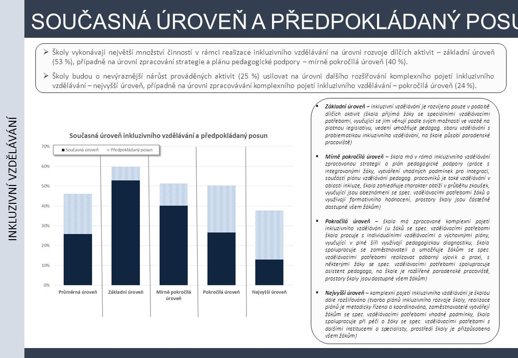 SOUČASNÁ ÚROVEŇ A PŘEDPOKLÁDANÝ POSUN  Školy vykonávají největší množství činností v rámci realizace inkluzivního vzdělávání na úrovni rozvoje dílčích aktivit – základní úroveň (53 %), případně na úrovni zpracování strategie a plánu pedagogické podpory – mírně pokročilá úroveň (40 %).