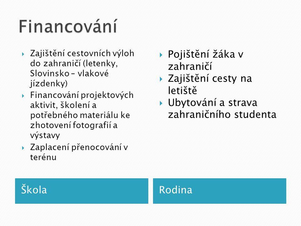 ŠkolaRodina  Zajištění cestovních výloh do zahraničí (letenky, Slovinsko – vlakové jízdenky)  Financování projektových aktivit, školení a potřebného