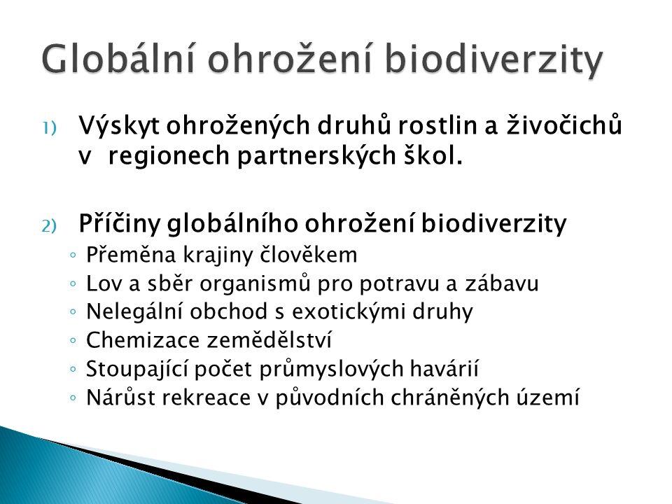 1) Výskyt ohrožených druhů rostlin a živočichů v regionech partnerských škol. 2) Příčiny globálního ohrožení biodiverzity ◦ Přeměna krajiny člověkem ◦