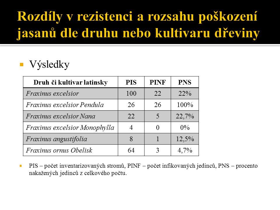  Výsledky  PIS – počet inventarizovaných stromů, PINF – počet infikovaných jedinců, PNS – procento nakažených jedinců z celkového počtu.