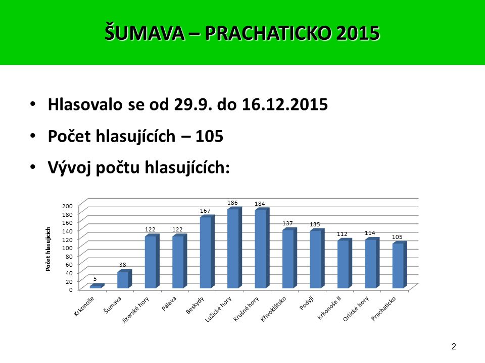 Vyhodnocení soutěže Fotograf expedice FotoApalucha 2015 Šumava – Prachaticko, Volary, 12.