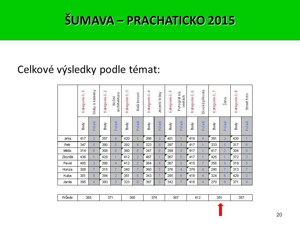 19 8. STREET PHOTO 1. místo – Jirka (430 – 4,10) 2. místo – Kuba (429 – 4,09) 3. místo – Zbyněk (372 – 3,54) ŠUMAVA – PRACHATICKO 2015
