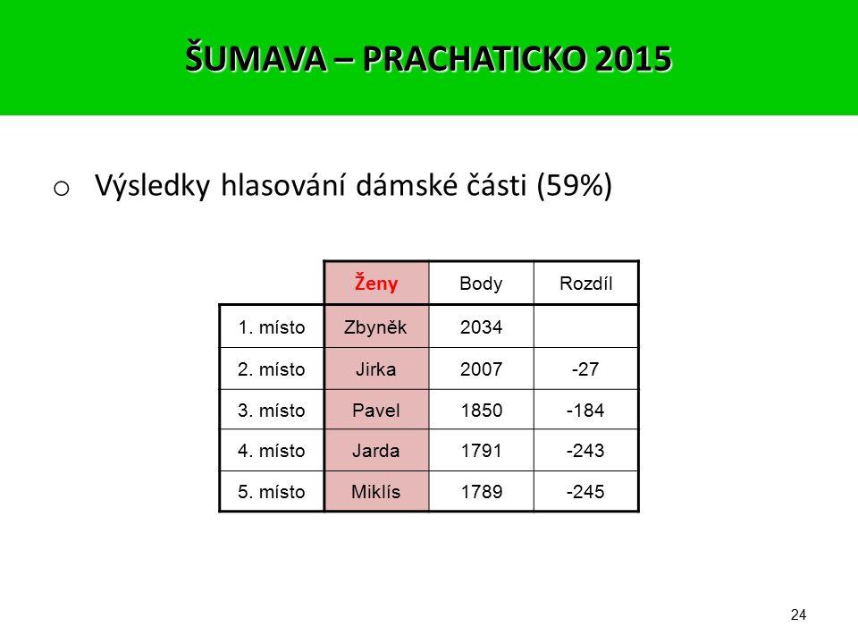 23 o Výsledky hlasování mužské části (41%) Muži BodyRozdíl 1. místoZbyněk1291 2. místoJirka1223-68 3. místoPavel1178-113 4. místoPetr1131-160 5. místo