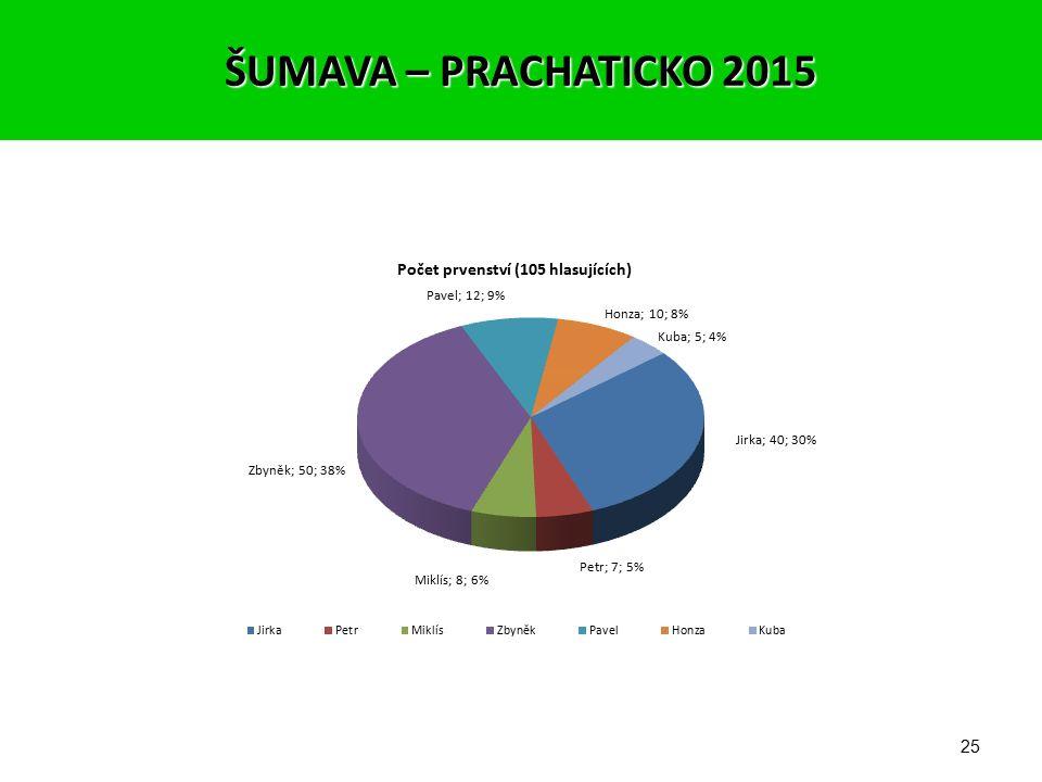 24 o Výsledky hlasování dámské části (59%) Ženy BodyRozdíl 1.