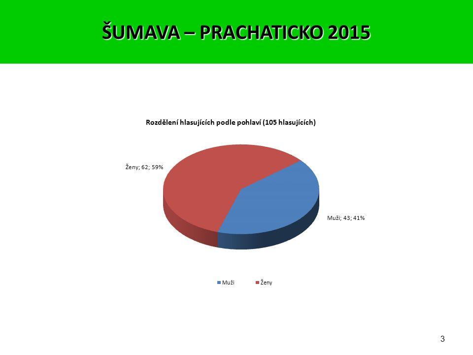 2 Hlasovalo se od 29.9. do 16.12.2015 Počet hlasujících – 105 Vývoj počtu hlasujících: ŠUMAVA – PRACHATICKO 2015