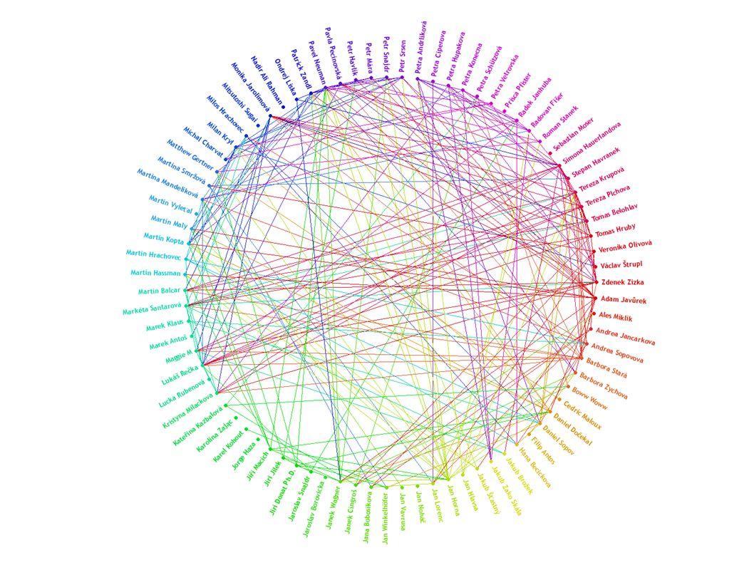 Důsledek Při šíření informací záleží jen na nákladech komunikace!