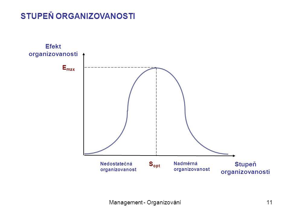 Management - Organizování11 E max S opt STUPEŇ ORGANIZOVANOSTI Nedostatečná organizovanost Nadměrná organizovanost Stupeň organizovanosti Efekt organizovanosti