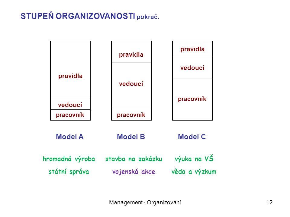 Management - Organizování12 pravidla vedoucí pracovník pravidla vedoucí pracovník pravidla vedoucí pracovník Model AModel BModel C STUPEŇ ORGANIZOVANOSTI pokrač.