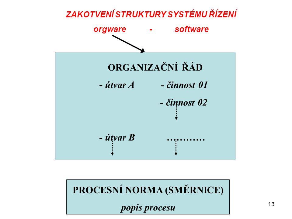 Management - Organizování13 ORGANIZAČNÍ ŘÁD - útvar A - činnost 01 - činnost 02 - útvar B ………… PROCESNÍ NORMA (SMĚRNICE) popis procesu ZAKOTVENÍ STRUKTURY SYSTÉMU ŘÍZENÍ orgware - software