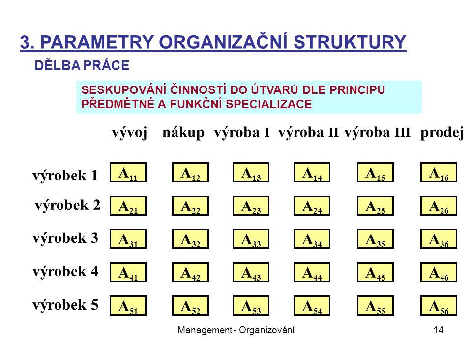 Management - Organizování14 vývojnákupvýroba I výroba II výroba III prodej výrobek 1 výrobek 2 výrobek 3 výrobek 4 výrobek 5 A 11 A 21 A 31 A 51 A 41 A 22 A 12 A 32 A 26 A 25 A 24 A 23 A 16 A 15 A 14 A 13 A 36 A 35 A 34 A 33 A 52 A 46 A 45 A 43 A 42 A 44 A 56 A 55 A 54 A 53 3.