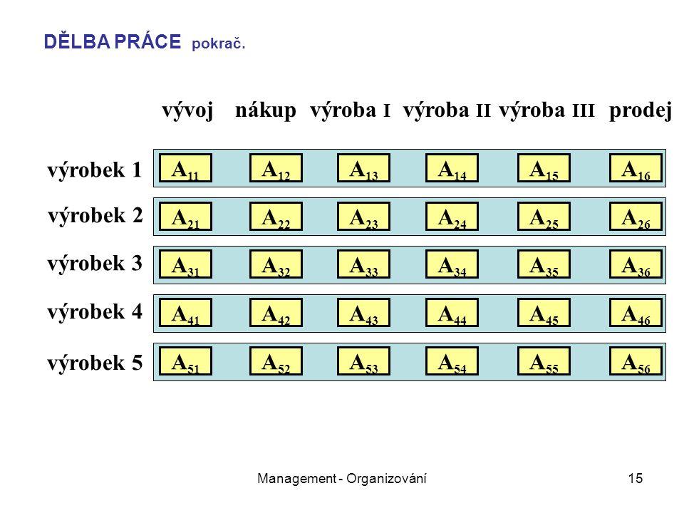 Management - Organizování15 vývojnákupvýroba I výroba II výroba III prodej výrobek 1 výrobek 2 výrobek 3 výrobek 4 výrobek 5 A 11 A 21 A 31 A 51 A 41 A 22 A 12 A 32 A 26 A 25 A 24 A 23 A 16 A 15 A 14 A 13 A 36 A 35 A 34 A 33 A 52 A 46 A 45 A 43 A 42 A 44 A 56 A 55 A 54 A 53 DĚLBA PRÁCE pokrač.