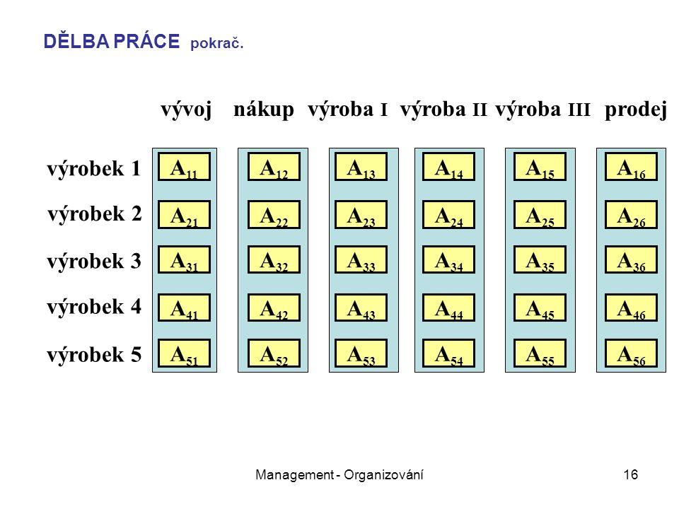 Management - Organizování16 vývojnákupvýroba I výroba II výroba III prodej výrobek 1 výrobek 2 výrobek 3 výrobek 4 výrobek 5 A 11 A 21 A 31 A 51 A 41 A 22 A 12 A 32 A 26 A 25 A 24 A 23 A 16 A 15 A 14 A 13 A 36 A 35 A 34 A 33 A 52 A 46 A 45 A 43 A 42 A 44 A 56 A 55 A 54 A 53 DĚLBA PRÁCE pokrač.