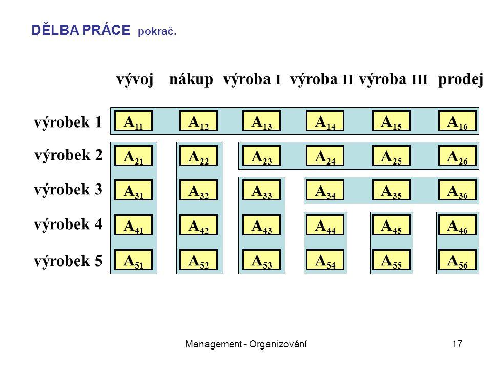 Management - Organizování17 vývojnákupvýroba I výroba II výroba III prodej výrobek 1 výrobek 2 výrobek 3 výrobek 4 výrobek 5 A 11 A 21 A 31 A 51 A 41 A 22 A 12 A 32 A 26 A 25 A 24 A 23 A 16 A 15 A 14 A 13 A 36 A 35 A 34 A 33 A 52 A 46 A 45 A 43 A 42 A 44 A 56 A 55 A 54 A 53 DĚLBA PRÁCE pokrač.
