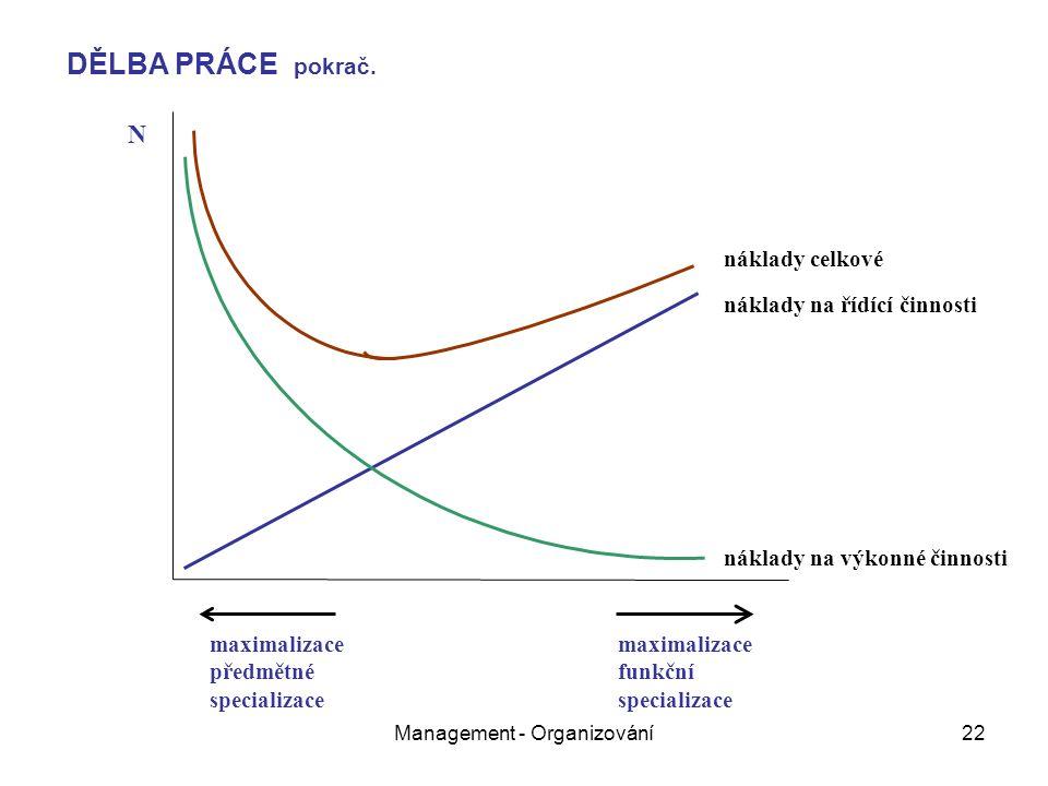 Management - Organizování22 náklady na výkonné činnosti náklady na řídící činnosti náklady celkové N maximalizace předmětné specializace maximalizace funkční specializace DĚLBA PRÁCE pokrač.