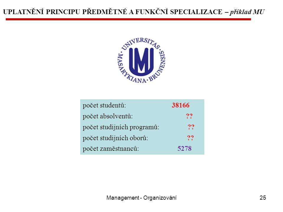 Management - Organizování25 UPLATNĚNÍ PRINCIPU PŘEDMĚTNÉ A FUNKČNÍ SPECIALIZACE – příklad MU počet studentů: 38166 počet absolventů: ?.