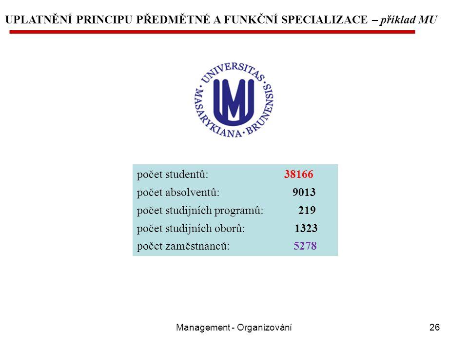 Management - Organizování26 UPLATNĚNÍ PRINCIPU PŘEDMĚTNÉ A FUNKČNÍ SPECIALIZACE – příklad MU počet studentů: 38166 počet absolventů: 9013 počet studijních programů: 219 počet studijních oborů: 1323 počet zaměstnanců: 5278
