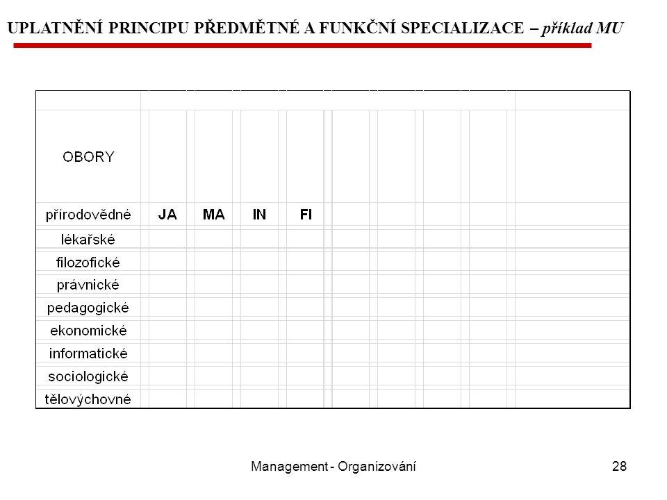 Management - Organizování28 UPLATNĚNÍ PRINCIPU PŘEDMĚTNÉ A FUNKČNÍ SPECIALIZACE – příklad MU