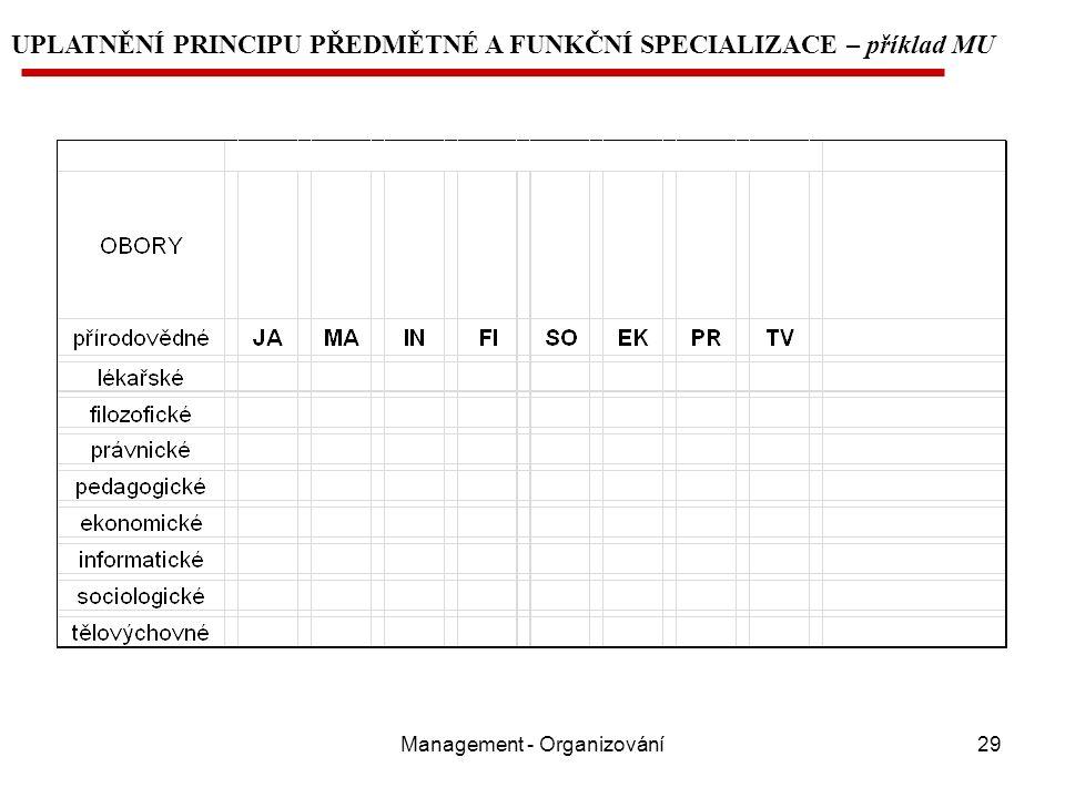 Management - Organizování29 UPLATNĚNÍ PRINCIPU PŘEDMĚTNÉ A FUNKČNÍ SPECIALIZACE – příklad MU