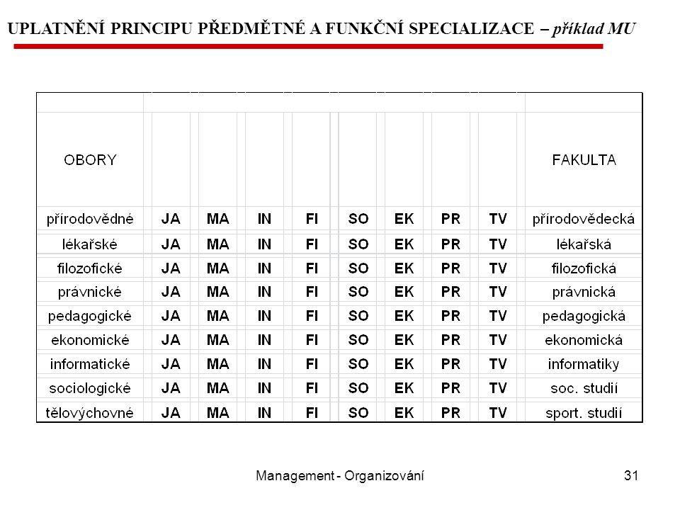 Management - Organizování31 UPLATNĚNÍ PRINCIPU PŘEDMĚTNÉ A FUNKČNÍ SPECIALIZACE – příklad MU