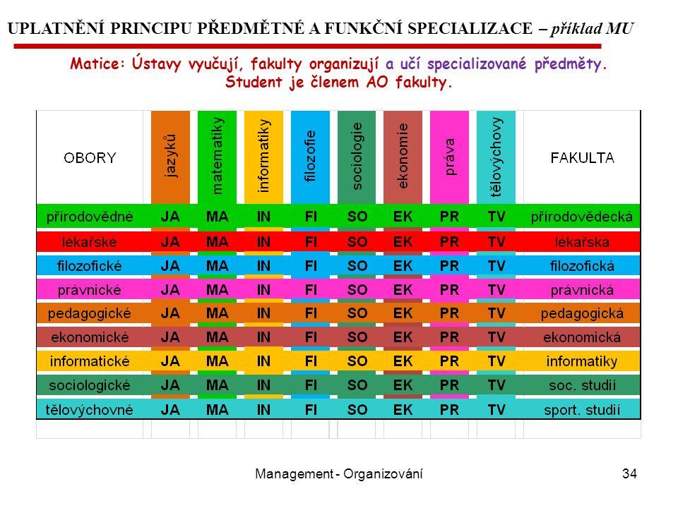 Management - Organizování34 UPLATNĚNÍ PRINCIPU PŘEDMĚTNÉ A FUNKČNÍ SPECIALIZACE – příklad MU Matice: Ústavy vyučují, fakulty organizují a učí specializované předměty.