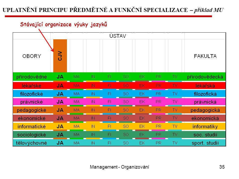 Management - Organizování35 UPLATNĚNÍ PRINCIPU PŘEDMĚTNÉ A FUNKČNÍ SPECIALIZACE – příklad MU Stávající organizace výuky jazyků