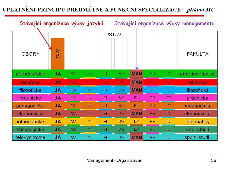 Management - Organizování36 UPLATNĚNÍ PRINCIPU PŘEDMĚTNÉ A FUNKČNÍ SPECIALIZACE – příklad MU Stávající organizace výuky jazyků.