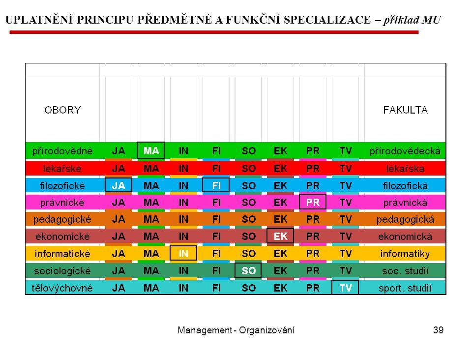 Management - Organizování39 UPLATNĚNÍ PRINCIPU PŘEDMĚTNÉ A FUNKČNÍ SPECIALIZACE – příklad MU