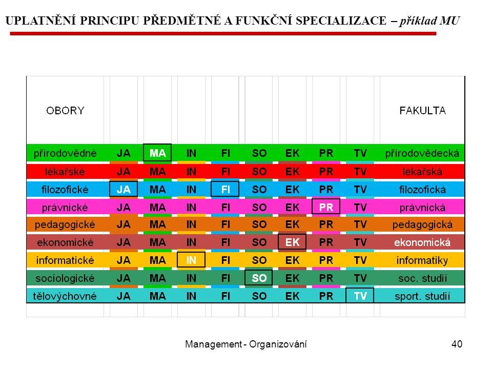 Management - Organizování40 UPLATNĚNÍ PRINCIPU PŘEDMĚTNÉ A FUNKČNÍ SPECIALIZACE – příklad MU