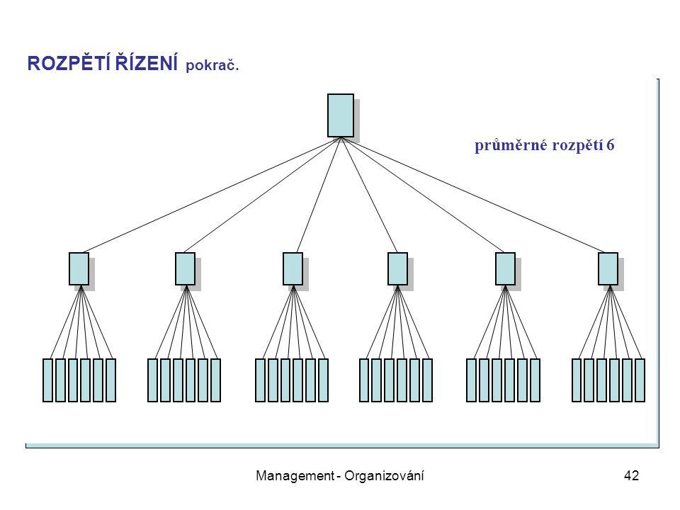 Management - Organizování42 průměrné rozpětí 6 ROZPĚTÍ ŘÍZENÍ pokrač.