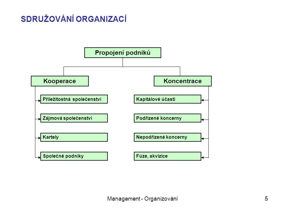 Management - Organizování5 Propojení podniků KooperaceKoncentrace Příležitostná společenství Zájmová společenství Kartely Společné podniky Kapitálové účasti Podřízené koncerny Nepodřízené koncerny Fúze, akvizice SDRUŽOVÁNÍ ORGANIZACÍ