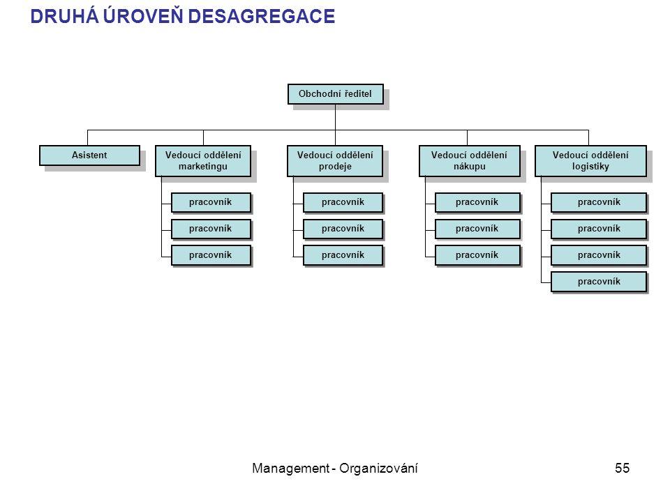 Management - Organizování55 Obchodní ředitel Asistent Vedoucí oddělení marketingu pracovník Vedoucí oddělení nákupu pracovník Vedoucí oddělení logistiky pracovník Vedoucí oddělení prodeje pracovník DRUHÁ ÚROVEŇ DESAGREGACE