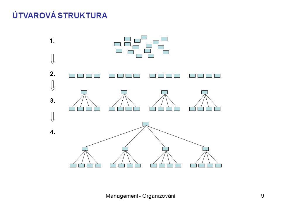 Management - Organizování9 1. ÚTVAROVÁ STRUKTURA