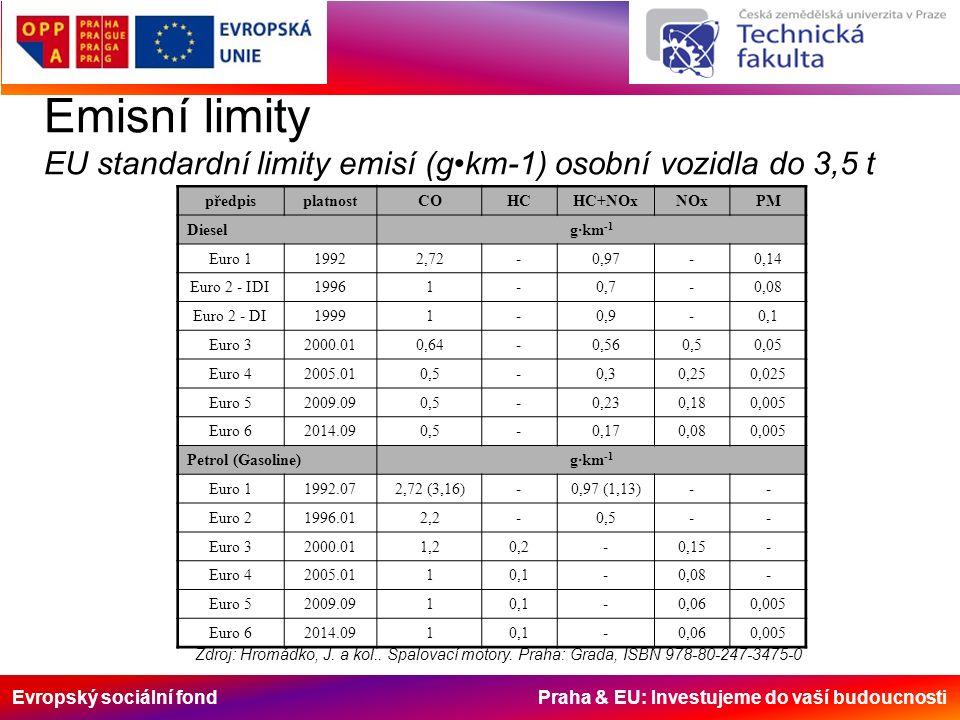 Evropský sociální fond Praha & EU: Investujeme do vaší budoucnosti Emisní limity EU standardní limity emisí (gkm-1) osobní vozidla do 3,5 t předpisplatnostCOHCHC+NOxNOxPM Diesel g · km -1 Euro 119922,72-0,97-0,14 Euro 2 - IDI19961-0,7-0,08 Euro 2 - DI19991-0,9-0,1 Euro 32000.010,64-0,560,50,05 Euro 42005.010,5-0,30,250,025 Euro 52009.090,5-0,230,180,005 Euro 62014.090,5-0,170,080,005 Petrol (Gasoline) g · km -1 Euro 11992.072,72 (3,16)-0,97 (1,13)-- Euro 21996.012,2-0,5-- Euro 32000.011,20,2-0,15- Euro 42005.0110,1-0,08- Euro 52009.0910,1-0,060,005 Euro 62014.0910,1-0,060,005 Zdroj: Hromádko, J.