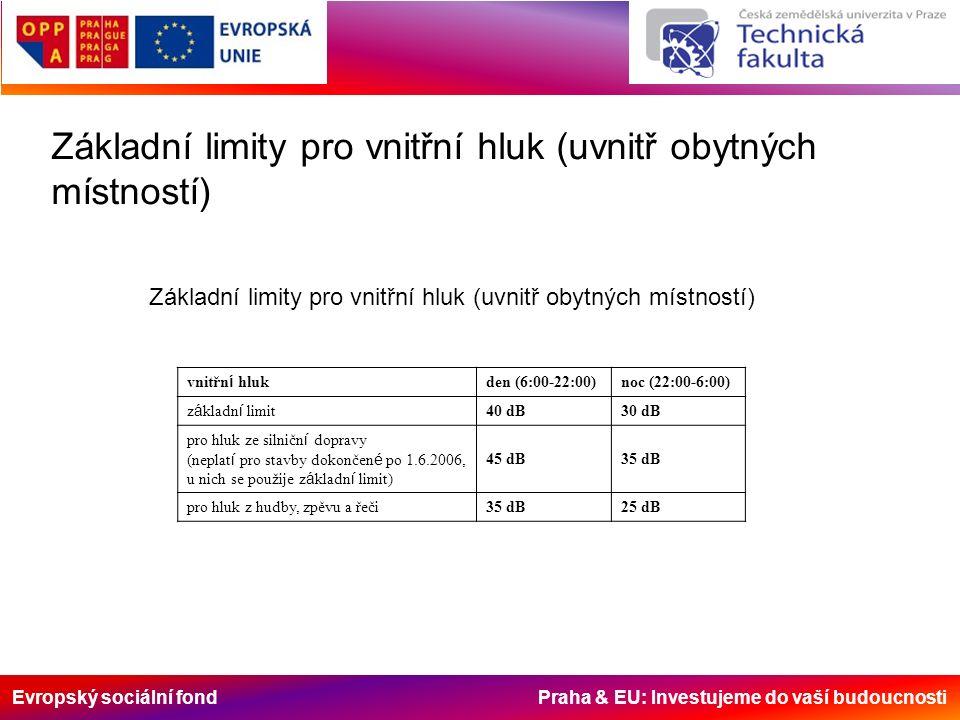 Evropský sociální fond Praha & EU: Investujeme do vaší budoucnosti Základní limity pro vnitřní hluk (uvnitř obytných místností) vnitřn í hluk den (6:00-22:00)noc (22:00-6:00) z á kladn í limit 40 dB30 dB pro hluk ze silničn í dopravy (neplat í pro stavby dokončen é po 1.6.2006, u nich se použije z á kladn í limit) 45 dB35 dB pro hluk z hudby, zpěvu a řeči35 dB25 dB Základní limity pro vnitřní hluk (uvnitř obytných místností)