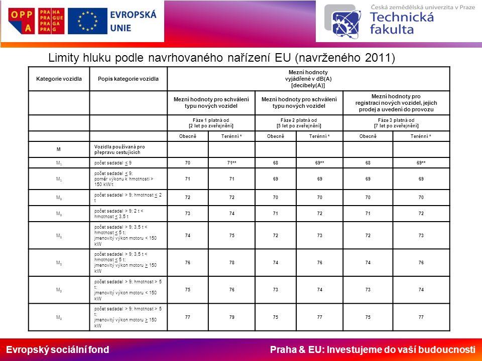 Evropský sociální fond Praha & EU: Investujeme do vaší budoucnosti Limity hluku podle navrhovaného nařízení EU (navrženého 2011) Kategorie vozidlaPopis kategorie vozidla Mezní hodnoty vyjádřené v dB(A) [decibely(A)] Mezní hodnoty pro schválení typu nových vozidel Mezní hodnoty pro registraci nových vozidel, jejich prodej a uvedení do provozu Fáze 1 platná od [2 let po zveřejnění] Fáze 2 platná od [5 let po zveřejnění] Fáze 3 platná od [7 let po zveřejnění] ObecněTerénní *ObecněTerénní *ObecněTerénní * M Vozidla používaná pro přepravu cestujících M1M1 počet sedadel < 97071**6869**6869** M1M1 počet sedadel < 9; poměr výkonu k hmotnosti > 150 kW/t 71 69 M2M2 počet sedadel > 9; hmotnost < 2 t 72 70 M2M2 počet sedadel > 9; 2 t < hmotnost < 3,5 t 737471727172 M2M2 počet sedadel > 9; 3,5 t < hmotnost < 5 t; jmenovitý výkon motoru < 150 kW 747572737273 M2M2 počet sedadel > 9; 3,5 t < hmotnost < 5 t; jmenovitý výkon motoru > 150 kW 767874767476 M3M3 počet sedadel > 9; hmotnost > 5 t; jmenovitý výkon motoru < 150 kW 757673747374 M3M3 počet sedadel > 9; hmotnost > 5 t; jmenovitý výkon motoru > 150 kW 777975777577