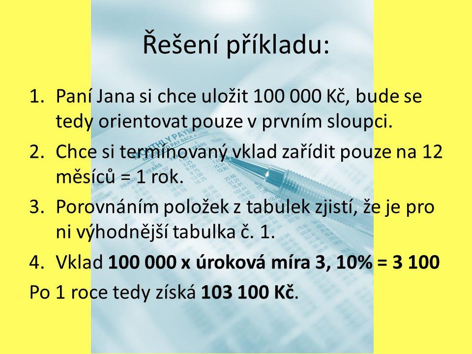 Řešení příkladu: 1.Paní Jana si chce uložit 100 000 Kč, bude se tedy orientovat pouze v prvním sloupci.