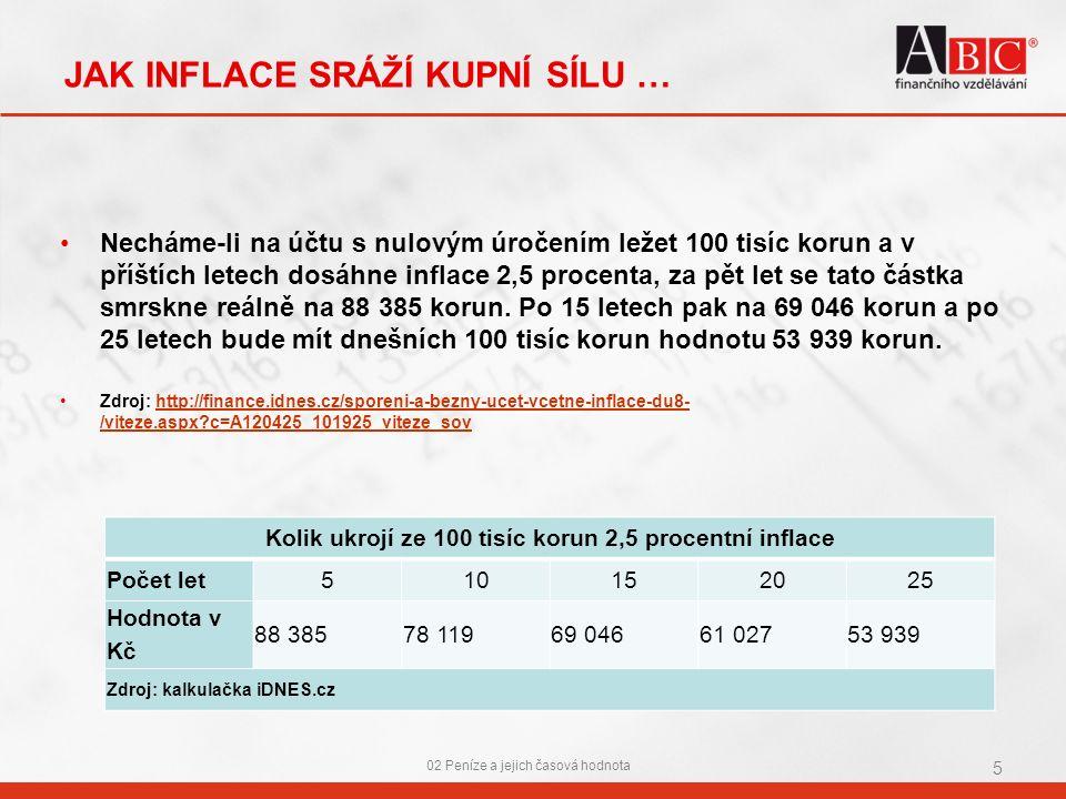 JAK INFLACE SRÁŽÍ KUPNÍ SÍLU … 02 Peníze a jejich časová hodnota 5 Kolik ukrojí ze 100 tisíc korun 2,5 procentní inflace Počet let510152025 Hodnota v Kč 88 38578 11969 04661 02753 939 Zdroj: kalkulačka iDNES.cz Necháme-li na účtu s nulovým úročením ležet 100 tisíc korun a v příštích letech dosáhne inflace 2,5 procenta, za pět let se tato částka smrskne reálně na 88 385 korun.