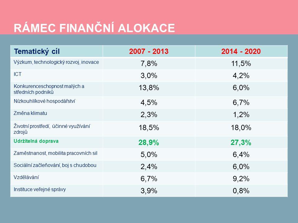 RÁMEC FINANČNÍ ALOKACE Tematický cíl2007 - 20132014 - 2020 Výzkum, technologický rozvoj, inovace 7,8%11,5% ICT 3,0%4,2% Konkurenceschopnost malých a středních podniků 13,8%6,0% Nízkouhlíkové hospodářství 4,5%6,7% Změna klimatu 2,3%1,2% Životní prostředí, účinné využívání zdrojů 18,5%18,0% Udržitelná doprava 28,9%27,3% Zaměstnanost, mobilita pracovních sil 5,0%6,4% Sociální začleňování, boj s chudobou 2,4%6,0% Vzdělávání 6,7%9,2% Instituce veřejné správy 3,9%0,8%