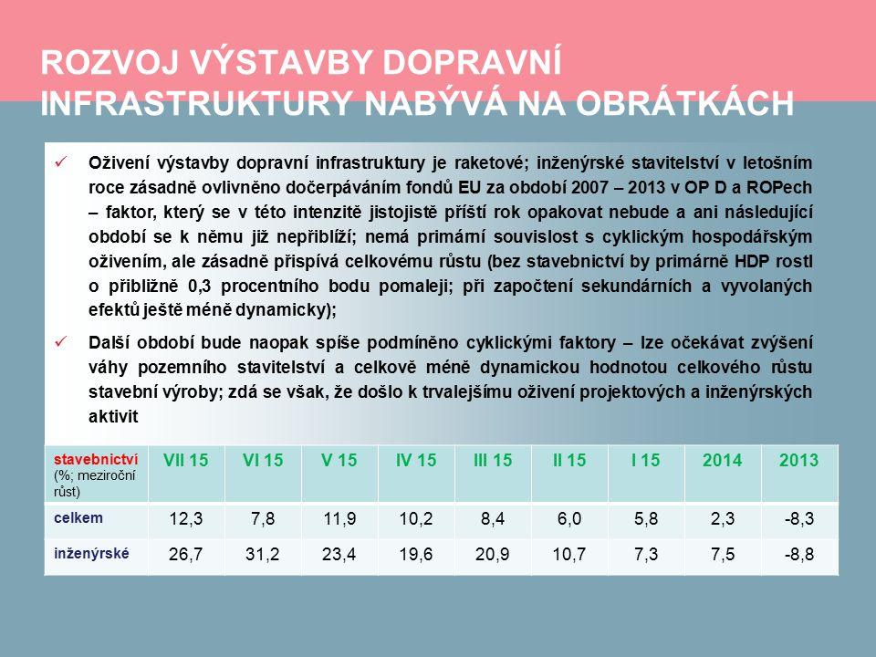 ROZVOJ VÝSTAVBY DOPRAVNÍ INFRASTRUKTURY NABÝVÁ NA OBRÁTKÁCH Oživení výstavby dopravní infrastruktury je raketové; inženýrské stavitelství v letošním roce zásadně ovlivněno dočerpáváním fondů EU za období 2007 – 2013 v OP D a ROPech – faktor, který se v této intenzitě jistojistě příští rok opakovat nebude a ani následující období se k němu již nepřiblíží; nemá primární souvislost s cyklickým hospodářským oživením, ale zásadně přispívá celkovému růstu (bez stavebnictví by primárně HDP rostl o přibližně 0,3 procentního bodu pomaleji; při započtení sekundárních a vyvolaných efektů ještě méně dynamicky); Další období bude naopak spíše podmíněno cyklickými faktory – lze očekávat zvýšení váhy pozemního stavitelství a celkově méně dynamickou hodnotou celkového růstu stavební výroby; zdá se však, že došlo k trvalejšímu oživení projektových a inženýrských aktivit stavebnictví (%; meziroční růst) VII 15VI 15V 15IV 15III 15II 15I 1520142013 celkem 12,37,811,910,28,46,05,82,3-8,3 inženýrské 26,731,223,419,620,910,77,37,5-8,8