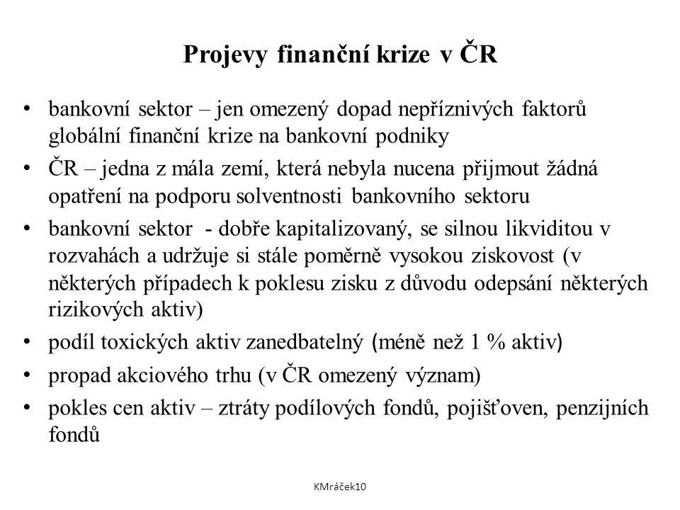 Projevy finanční krize v ČR bankovní sektor – jen omezený dopad nepříznivých faktorů globální finanční krize na bankovní podniky ČR – jedna z mála zemí, která nebyla nucena přijmout žádná opatření na podporu solventnosti bankovního sektoru bankovní sektor - dobře kapitalizovaný, se silnou likviditou v rozvahách a udržuje si stále poměrně vysokou ziskovost (v některých případech k poklesu zisku z důvodu odepsání některých rizikových aktiv) podíl toxických aktiv zanedbatelný ( méně než 1 % aktiv ) propad akciového trhu (v ČR omezený význam) pokles cen aktiv – ztráty podílových fondů, pojišťoven, penzijních fondů KMráček10