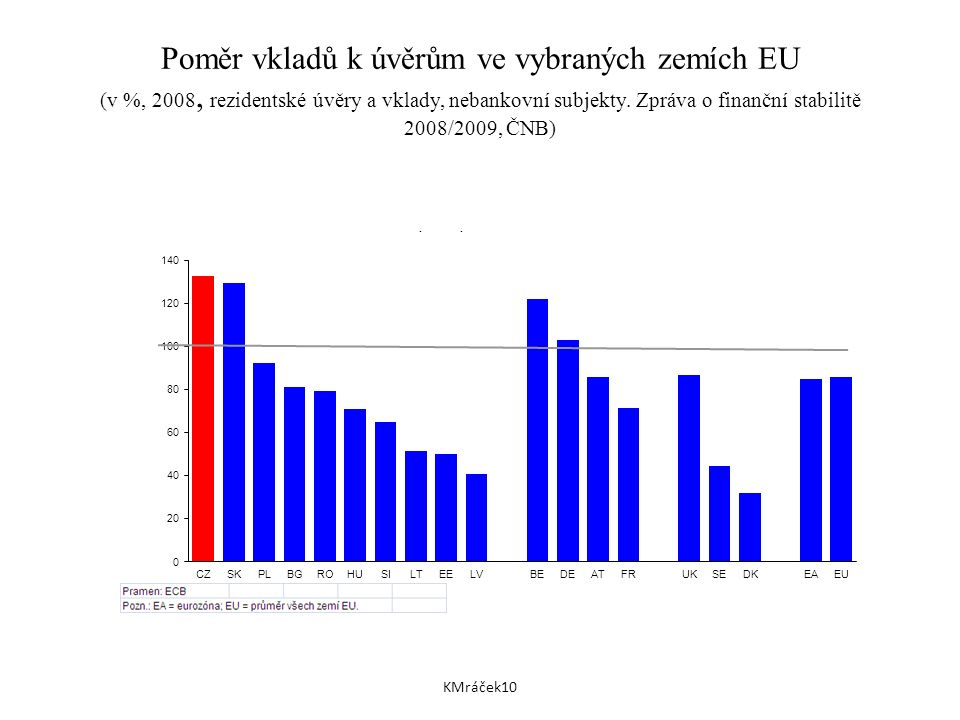 Poměr vkladů k úvěrům ve vybraných zemích EU (v %, 2008, rezidentské úvěry a vklady, nebankovní subjekty.