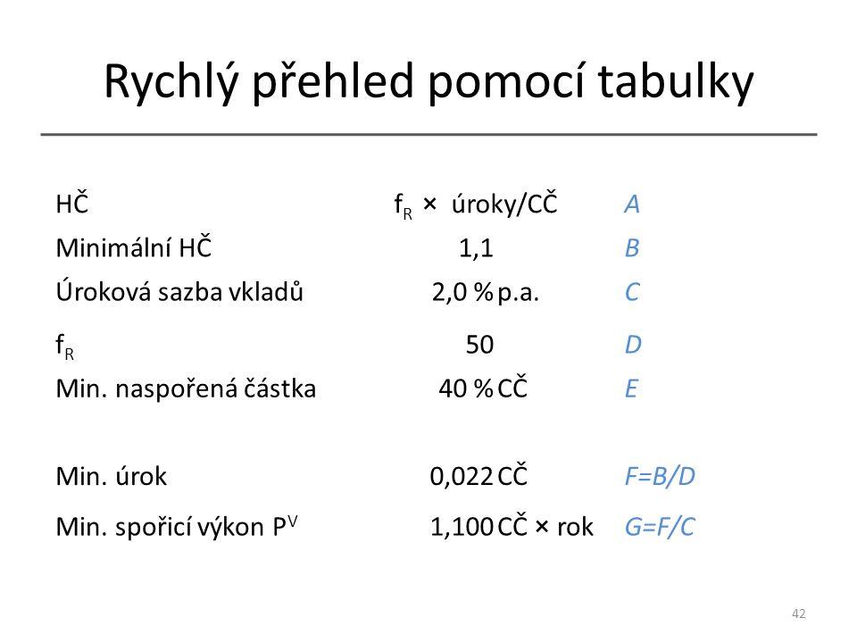 Rychlý přehled pomocí tabulky HČf R × úroky/CČA Minimální HČ1,1 B Úroková sazba vkladů2,0 %p.a.C fRfR 50 D Min.