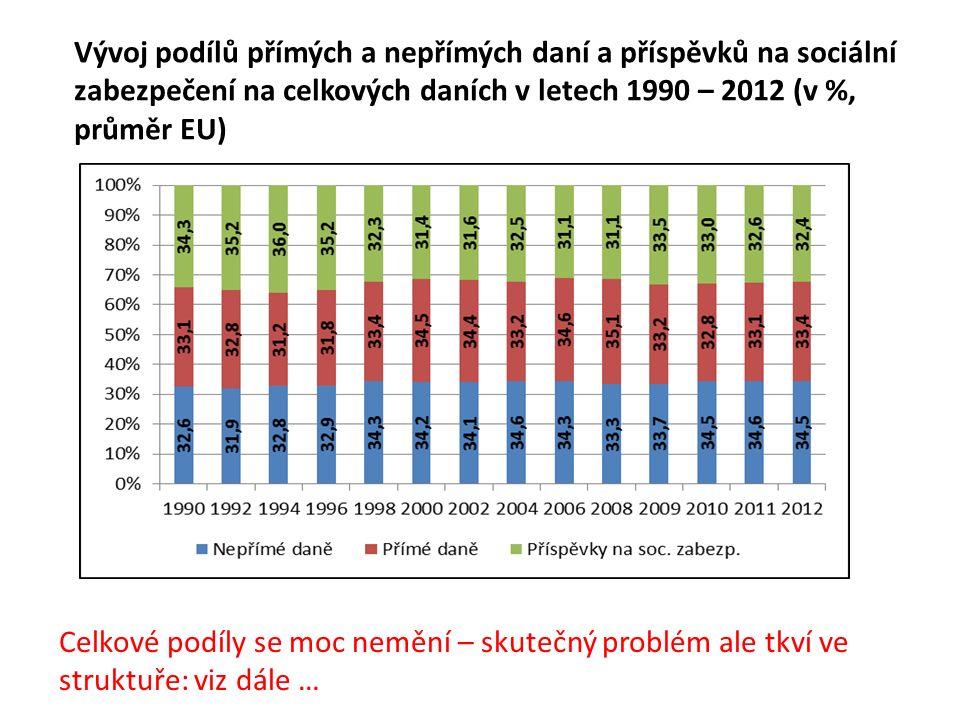 Vývoj podílů přímých a nepřímých daní a příspěvků na sociální zabezpečení na celkových daních v letech 1990 – 2012 (v %, průměr EU) Celkové podíly se moc nemění – skutečný problém ale tkví ve struktuře: viz dále …