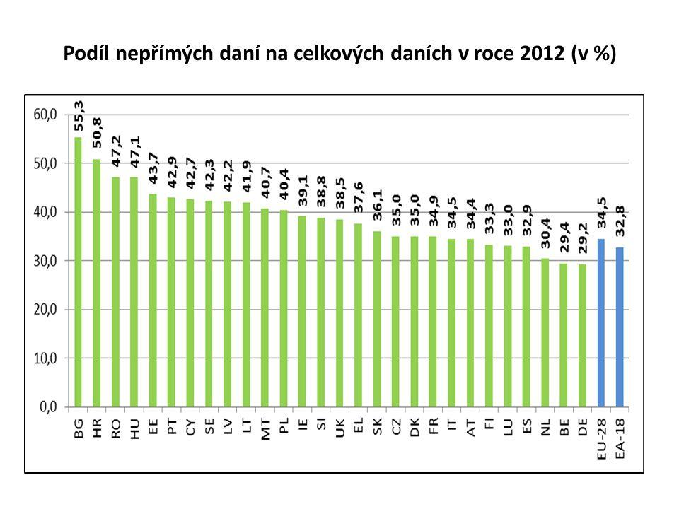 Podíl nepřímých daní na celkových daních v roce 2012 (v %)