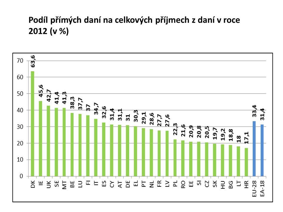 Podíl přímých daní na celkových příjmech z daní v roce 2012 (v %)
