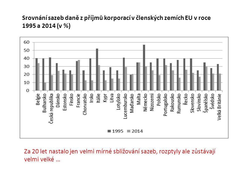 Srovnání sazeb daně z příjmů korporací v členských zemích EU v roce 1995 a 2014 (v %) Za 20 let nastalo jen velmi mírné sbližování sazeb, rozptyly ale zůstávají velmi velké …